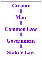creator man common law government sm